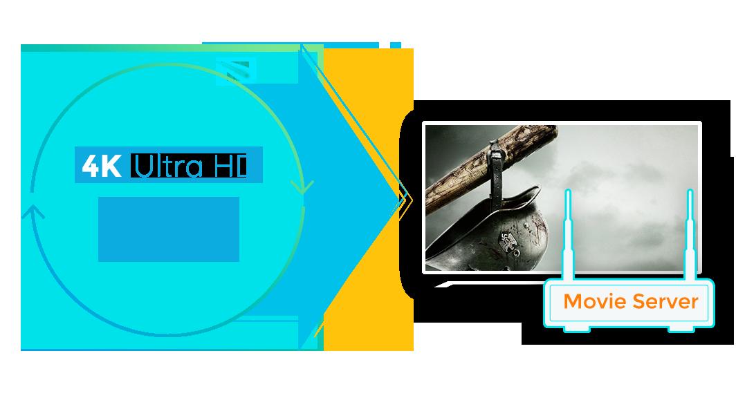dvdfab uhd ripper feature 1