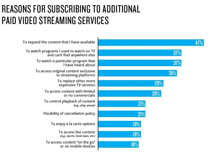 reasons why to subscribe to a streaming service