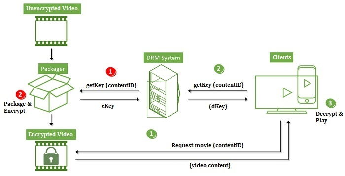 drm encrypted on-demand streaming videos