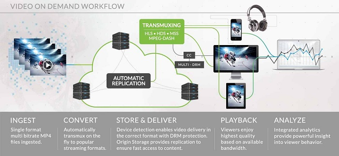 on-demand streaming videos workflow