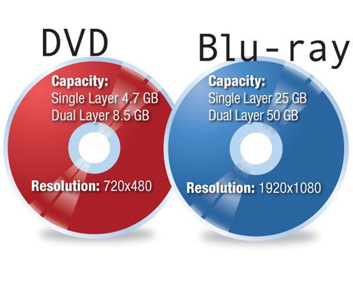 The large storage capacity of Blu-ray makes it possible to store more high quality video and audio.  sc 1 st  DVDFab & Blu-ray vs. DVD