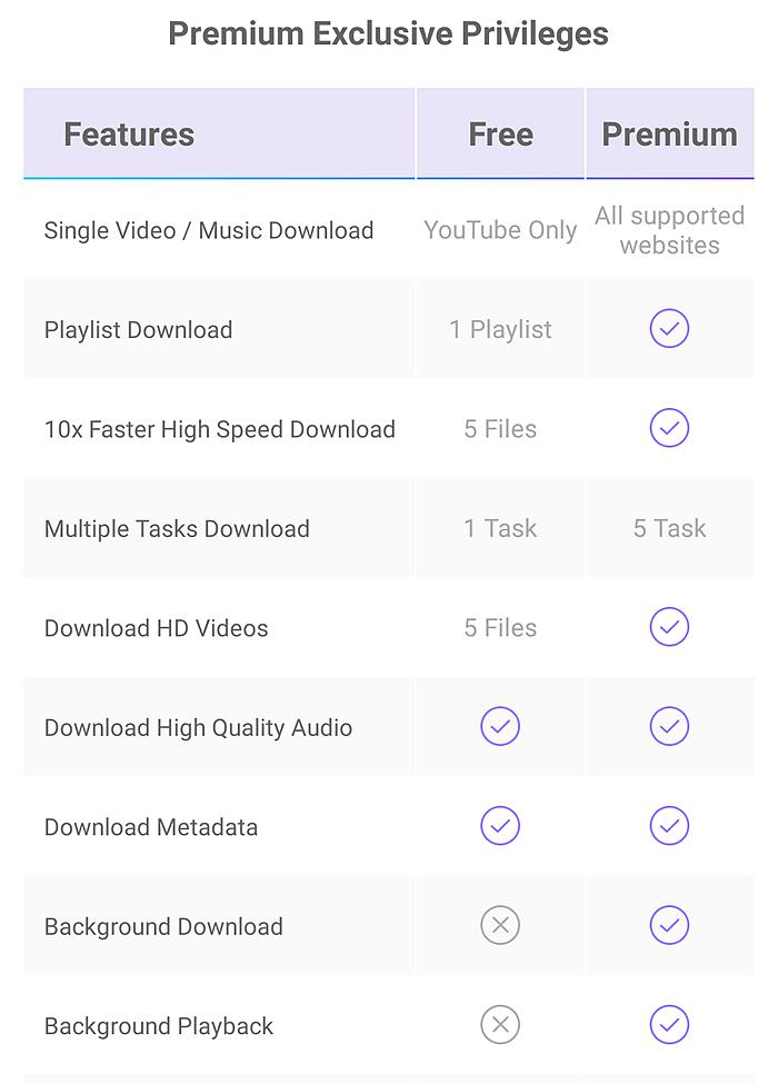 Information needed when you download YouTube videos iPhone