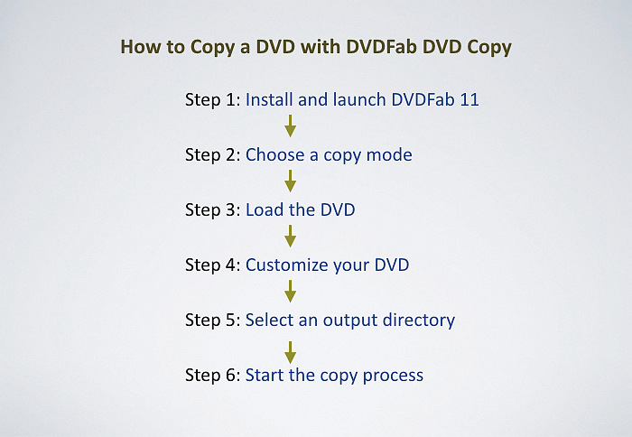 how to copy a dvd with dvdfab dvd copy
